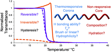 Probing the causes of thermal hysteresis using tunable Nagg micelles with linear and brush-like thermoresponsive coronas, L. D. Blackman, M. I. Gibson, R. K. O'Reilly, Polym. Chem., 2016, DOI: 10.1039/C6PY01191H