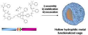 Non-covalently connected micelles, nanoparticles and metal functionalized nanocages using supramolecular self-assembly, A.O. Moughton, R.K. O'Reilly, J. Am. Chem. Soc., 2008, 130, 8714-8725