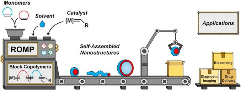 Self-Assembled Nanostructures from Amphiphilic Block Copolymers Prepared via Ring-Opening Metathesis Polymerization (ROMP), S. Varlas, S. B.Lawrenson, L. A. Arkinstall, R. K. O'Reilly & J. C. Foster,  Prog. Polym. Sci.,   2020,  ASAP Article, DOI: 10.1016/j.progpolymsci.2020.101278